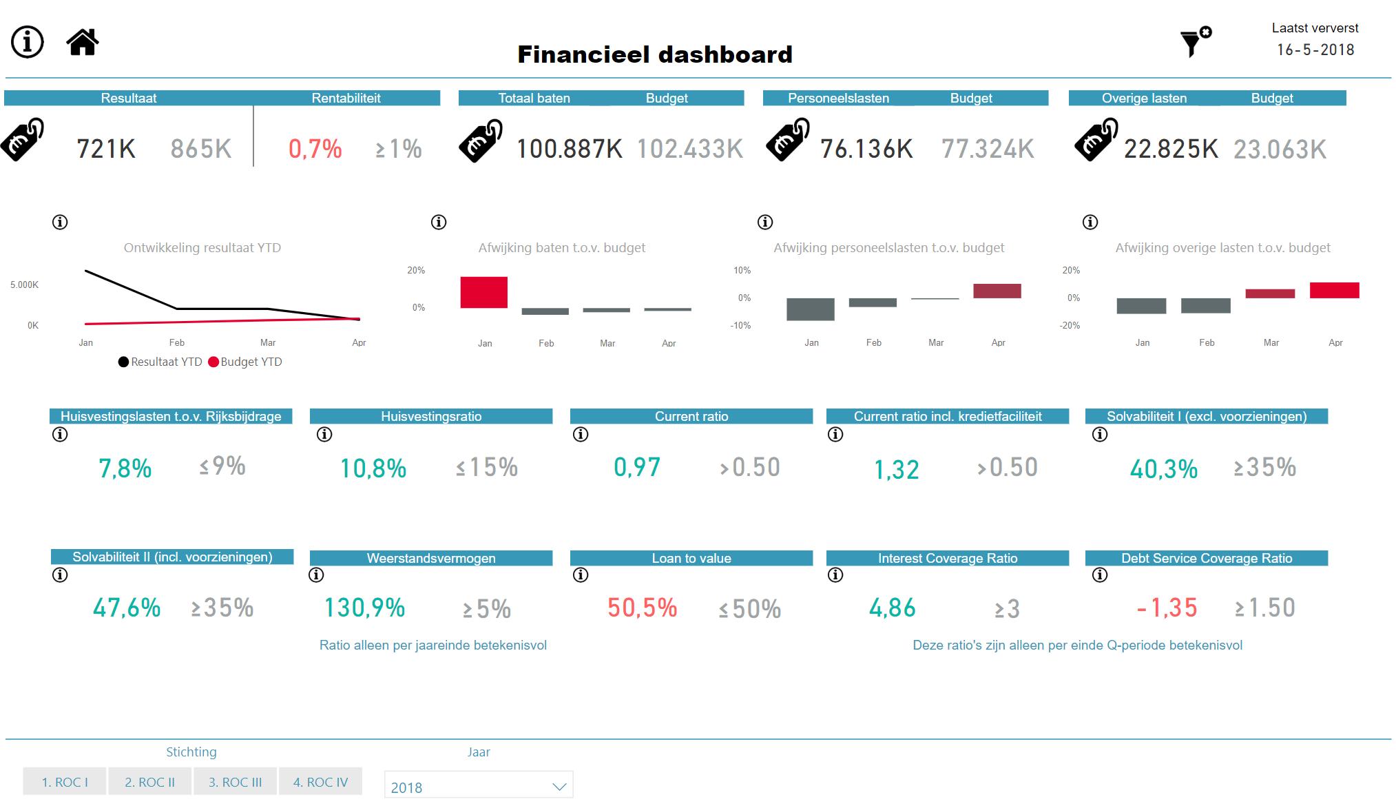 Financieel dashboard-demo