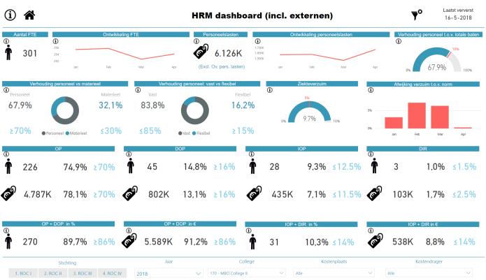 HRM-demo